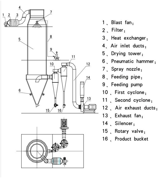 Flow Chart Of Pressure Spray Dryer