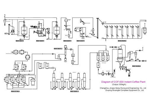 Flow Chart Of Instant Coffee Production Line