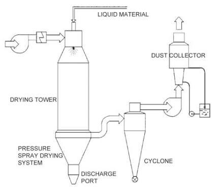 SCHEMATIC STRUCTURE Of Pressure Spray Dryer
